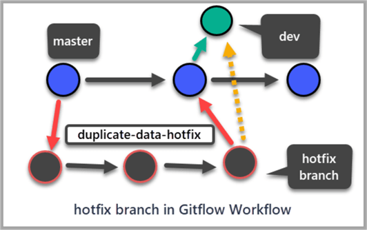 hotfix branch in Gitflow Workflow