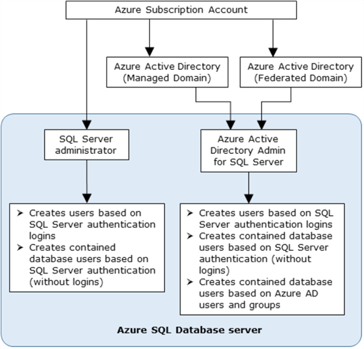 azure ad authentication