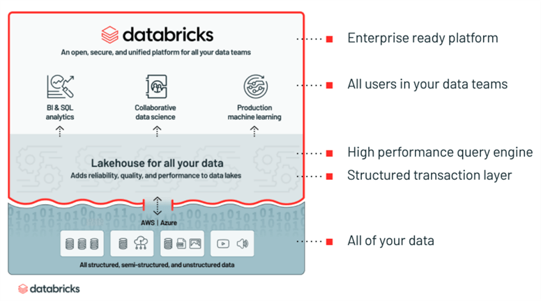 Shows the Databricks logical reference architecture.