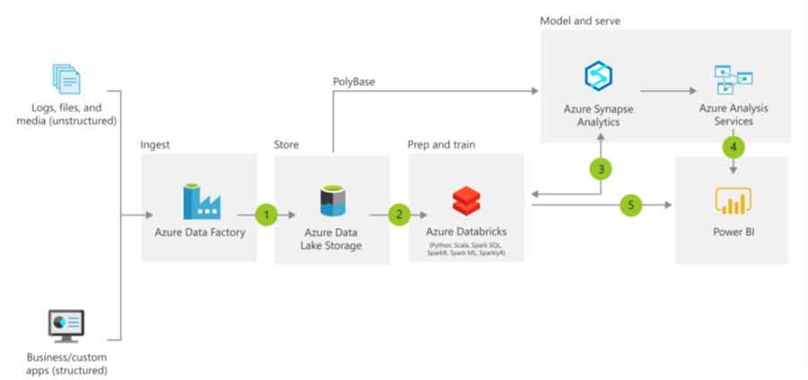 Show the Azure vision of a modern data architecture.