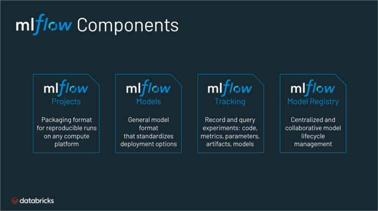 Shows the different components of Databricks Managed ML Flow.