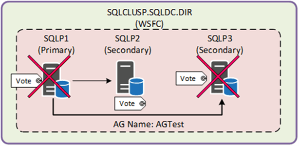 SQL Server AlwaysOn Configuration - Description: WSFC contains 3 SQL Servers SQLP1 (Primary), SQLP2 (Secondary) and SQLP3 (Secondary) as per the diagram below in a SQL Server AlwaysOn AG.