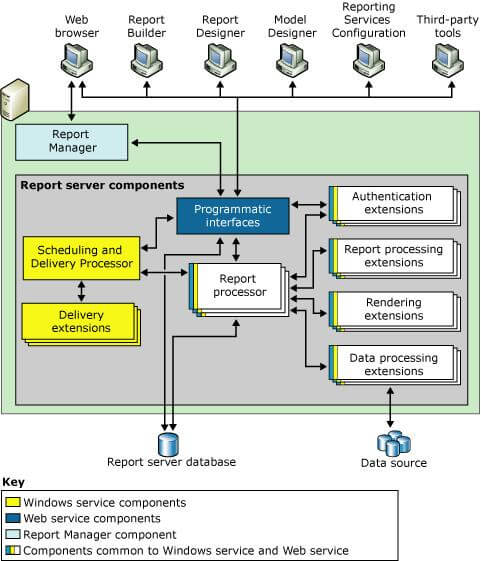 ssrs architecture diagram