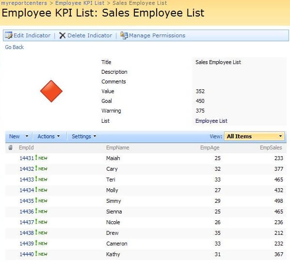 sales employee list