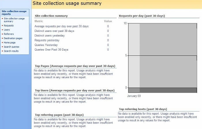 site collection usage summary