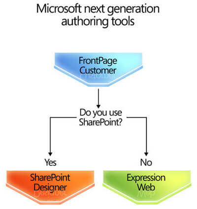 flow chart of frontpage to expression web and sharepoint designer