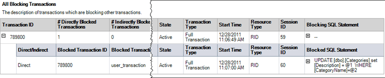 sql server Activity All Block Transactions report