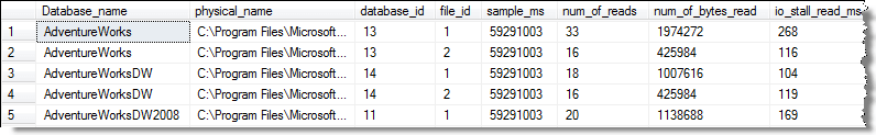 DMV sys.dm_io_virtual_file_stats output