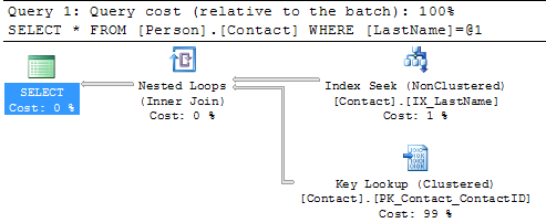 new query plan showing index seek