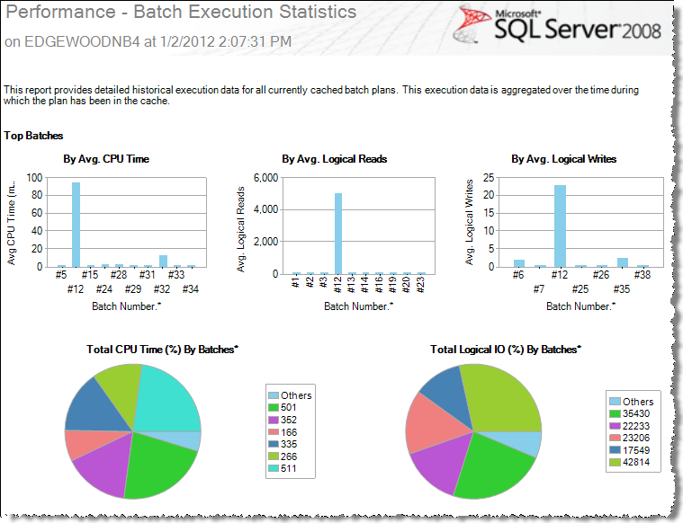Sample Performance Reports
