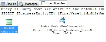 the clustered index key (BusinessEntityID) is stored with each non-clustered index key