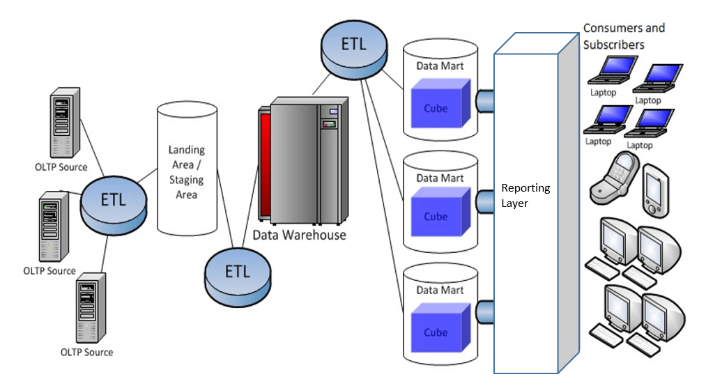 Common SQL Server Business Intelligence Architecture