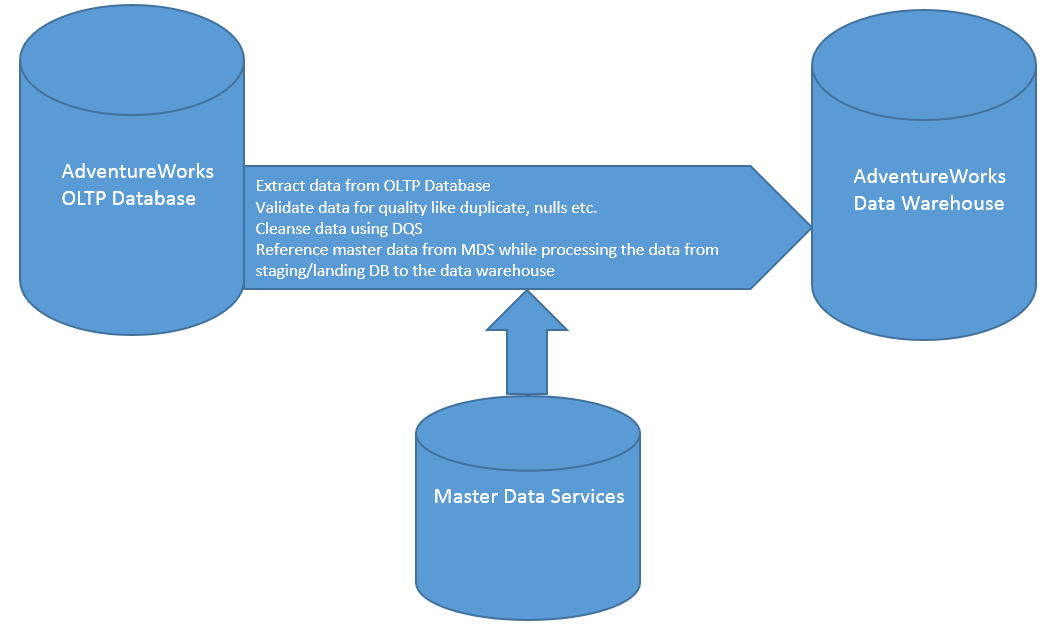 Sql Server Business Intelligence Master Data Management. Flowchart Of Oltp Mds And Data Warehouse. Wiring. Mdm Data Warehouse Architecture Diagram At Scoala.co