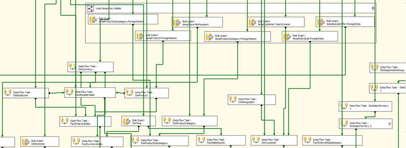 Sample AdventureWorks SSIS Package Data Flow
