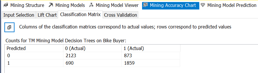 mining accuracy chart classification matrix