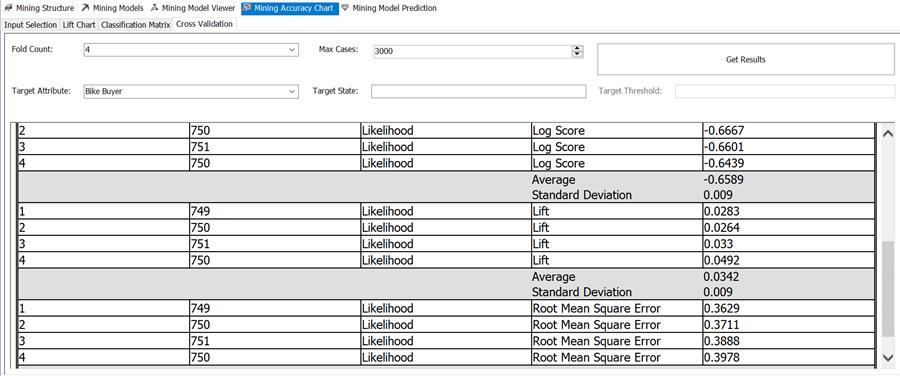 mining accuracy chart cross validation