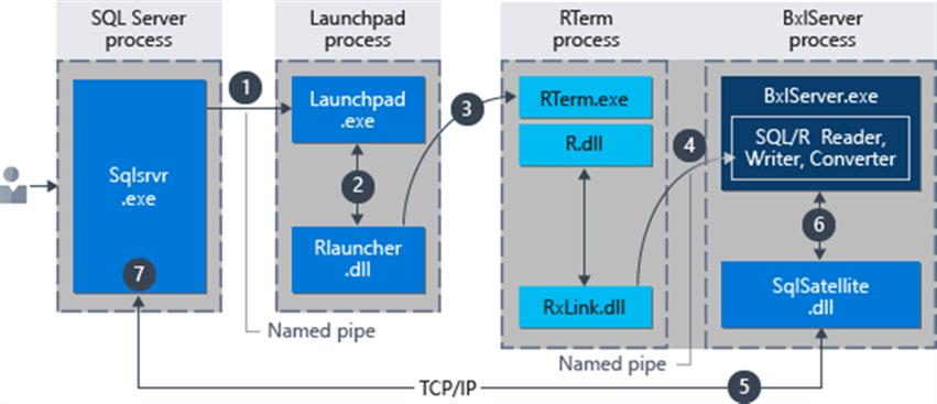 R in SQL Server Ecosystem