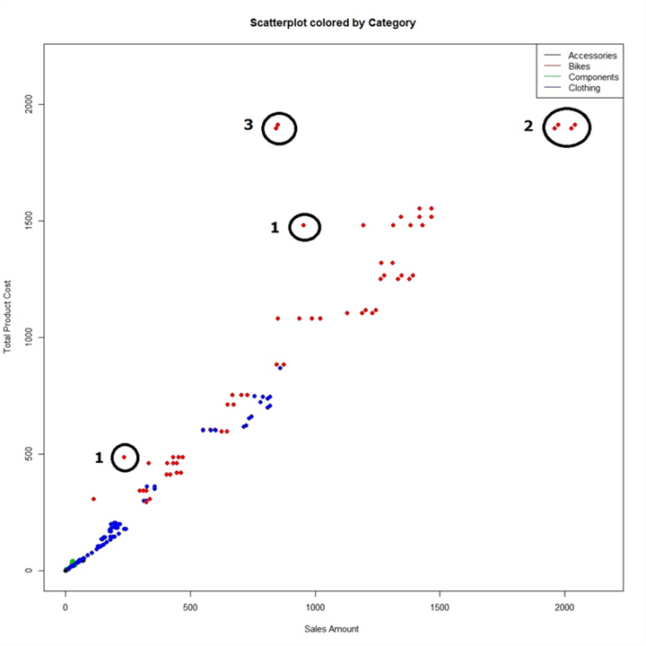 Graphical Analysis with R