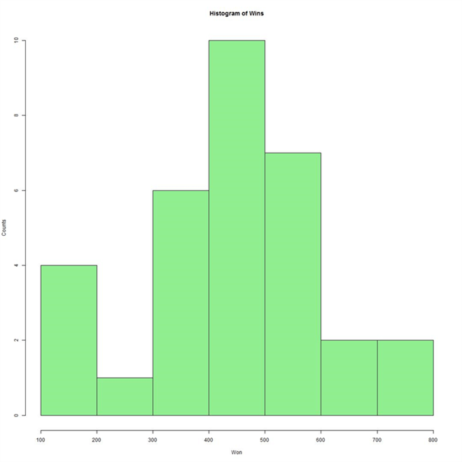 Histogram of wins from NFL data
