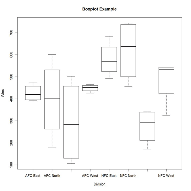 Box Plot Example of NFL data for AFC South Division