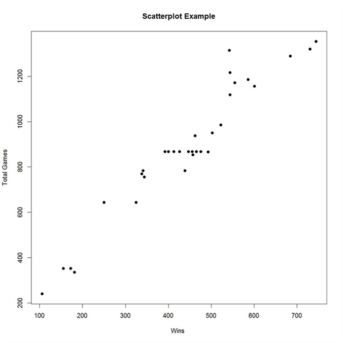 Scatterplot graph of NFL data