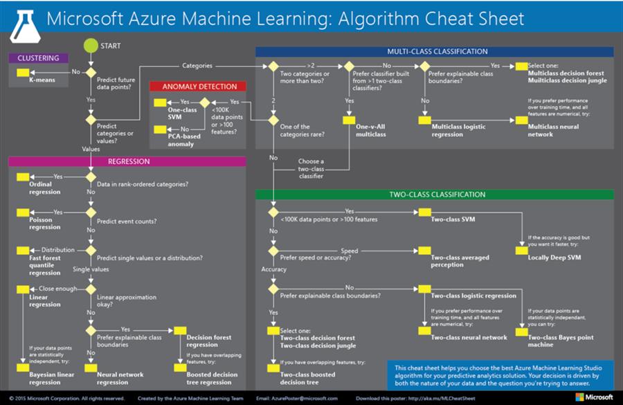 Microsoft Azure机器学习算法备忘单