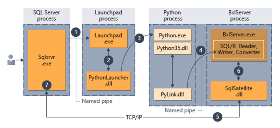 Python Architecture - Description: Python Architecture