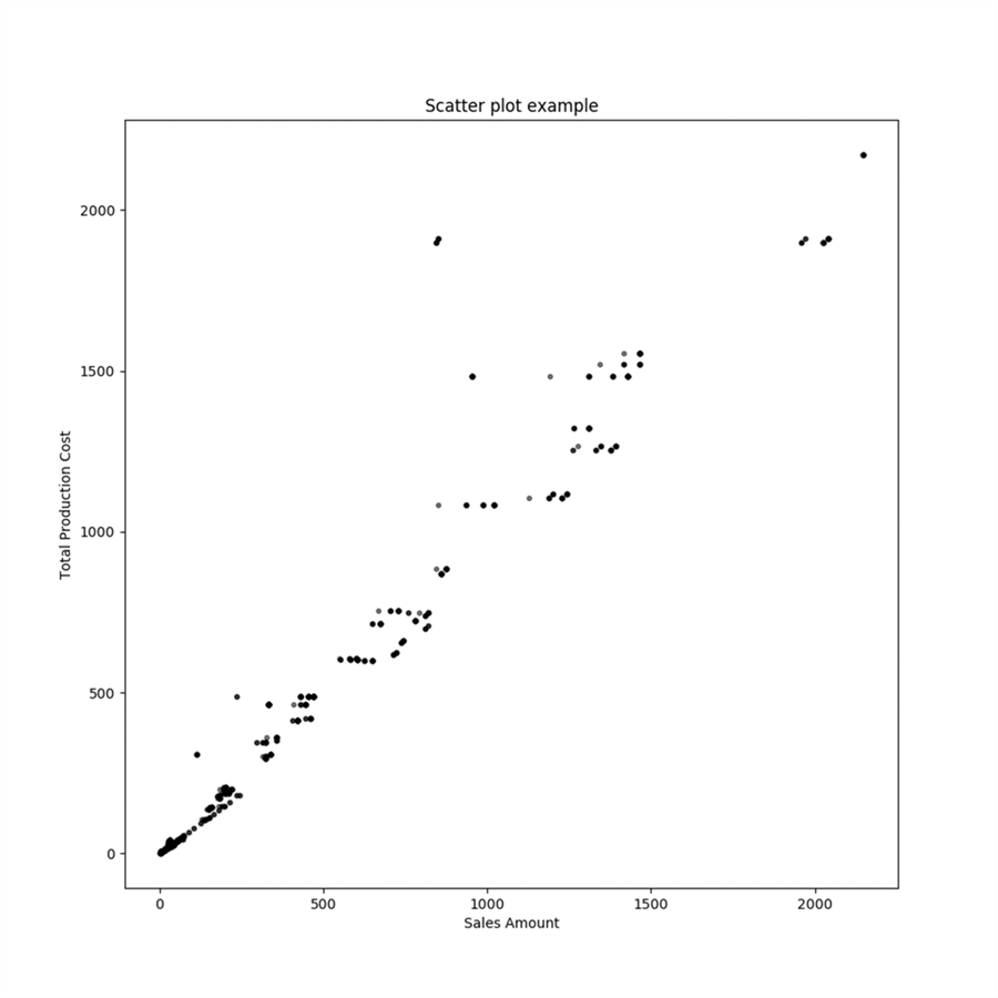 Scatterplot with Matplotlib - Description: Scatterplot with Matplotlib