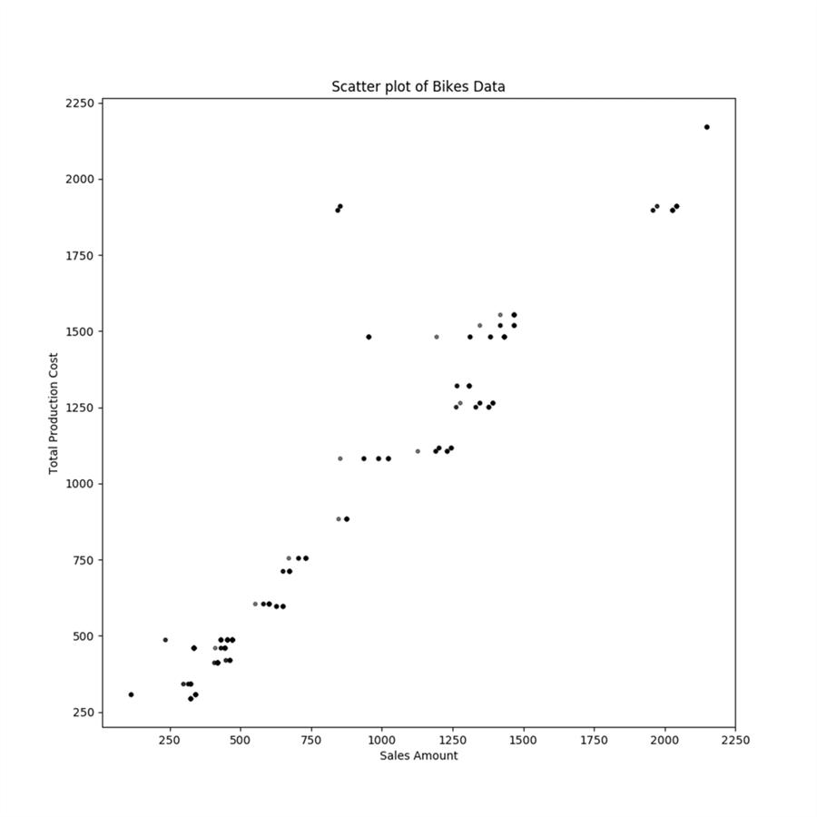 Graphical Analysis with Python