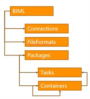 Biml的层次结构