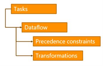 数据流的层次结构