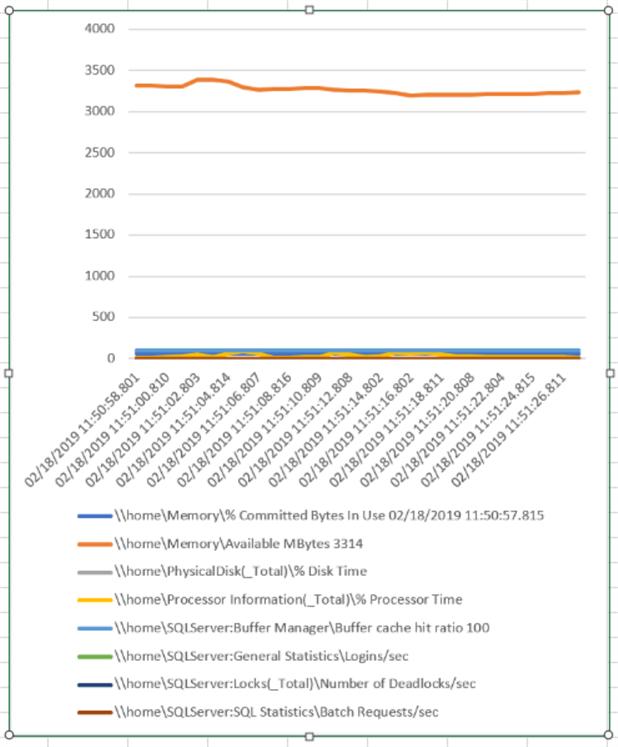 perfmon data in Excel