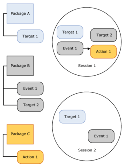 extended events session diagram
