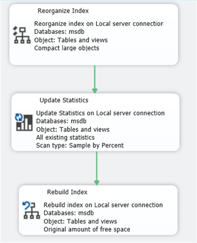 This screenshot of a maintenance plan shows the 3 steps for index maintenance for MSDB.